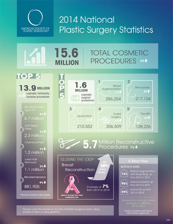 2014 Plastic Surgery Statistics Infographic